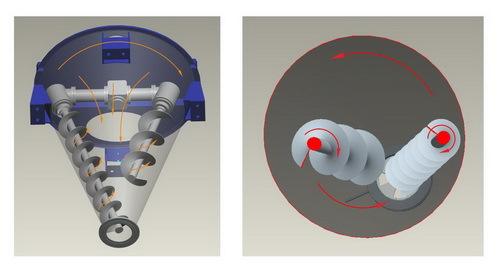 双螺旋锥形混合机运动方式