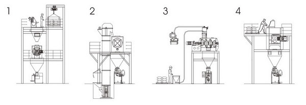 螺带混合机配套方案