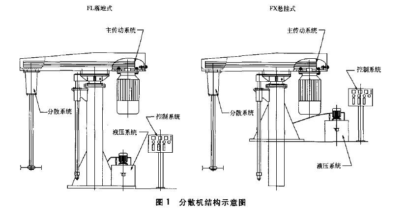 液压升降分散机结构图