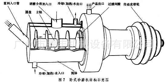 卧式砂磨机结构